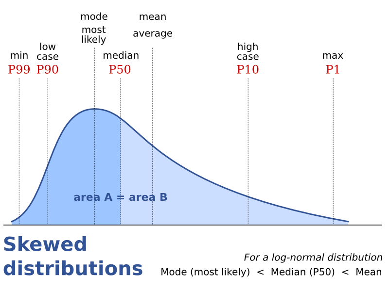 Skewed distributions.png