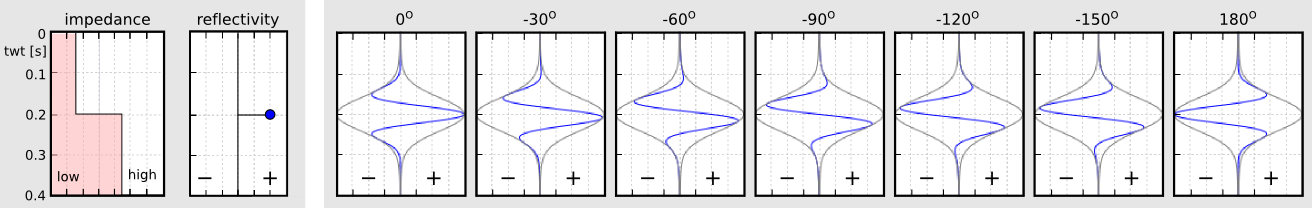 Envelope with phase shifts.png