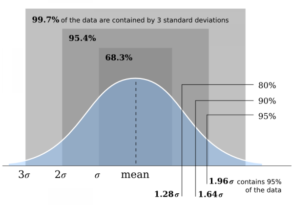 Normal distribution.png