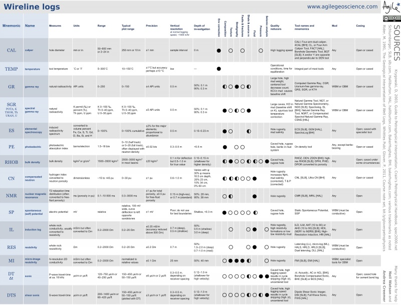 Cheatsheet petrophysics large.jpg